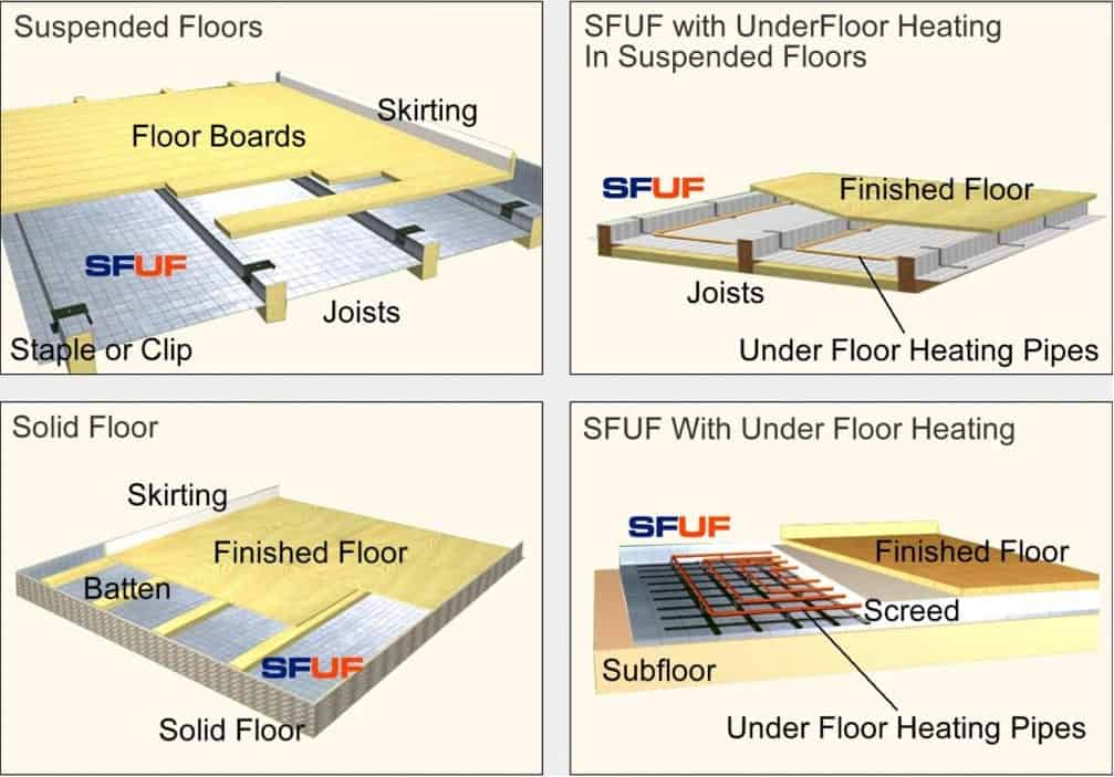 Superfoil UF Thermal Insulation Quilt 12sqm The Underfloor Heating Company