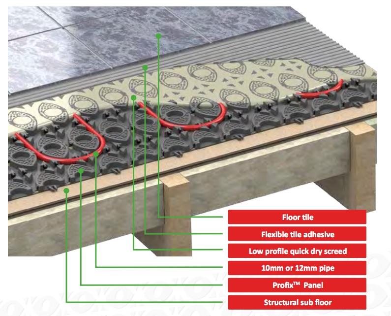 Profix Panel The Underfloor Heating Company