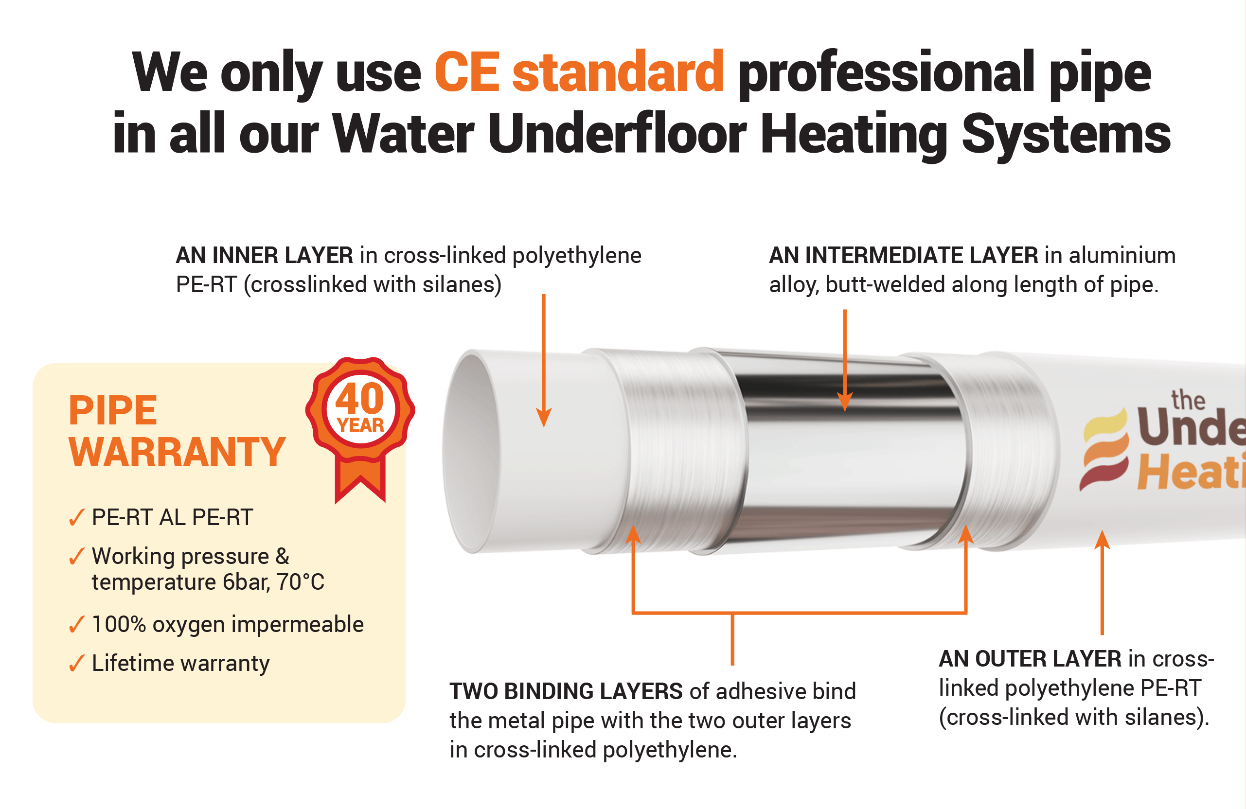 European Standard 16mm Pert-Al-Pert Pipe The Underfloor Heating Company