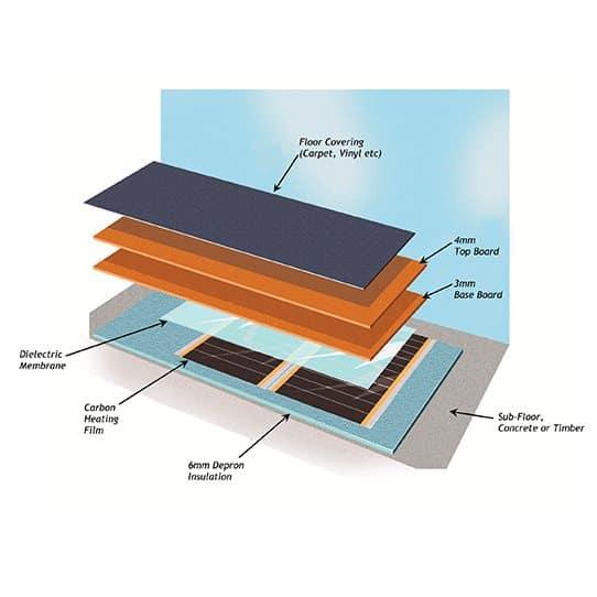 Electric Underfloor Heating Carbon Film Kit 160w The Underfloor Heating Company