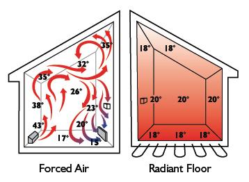 Underfloor heating air flow