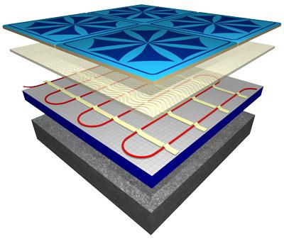 Electric underfloor heating